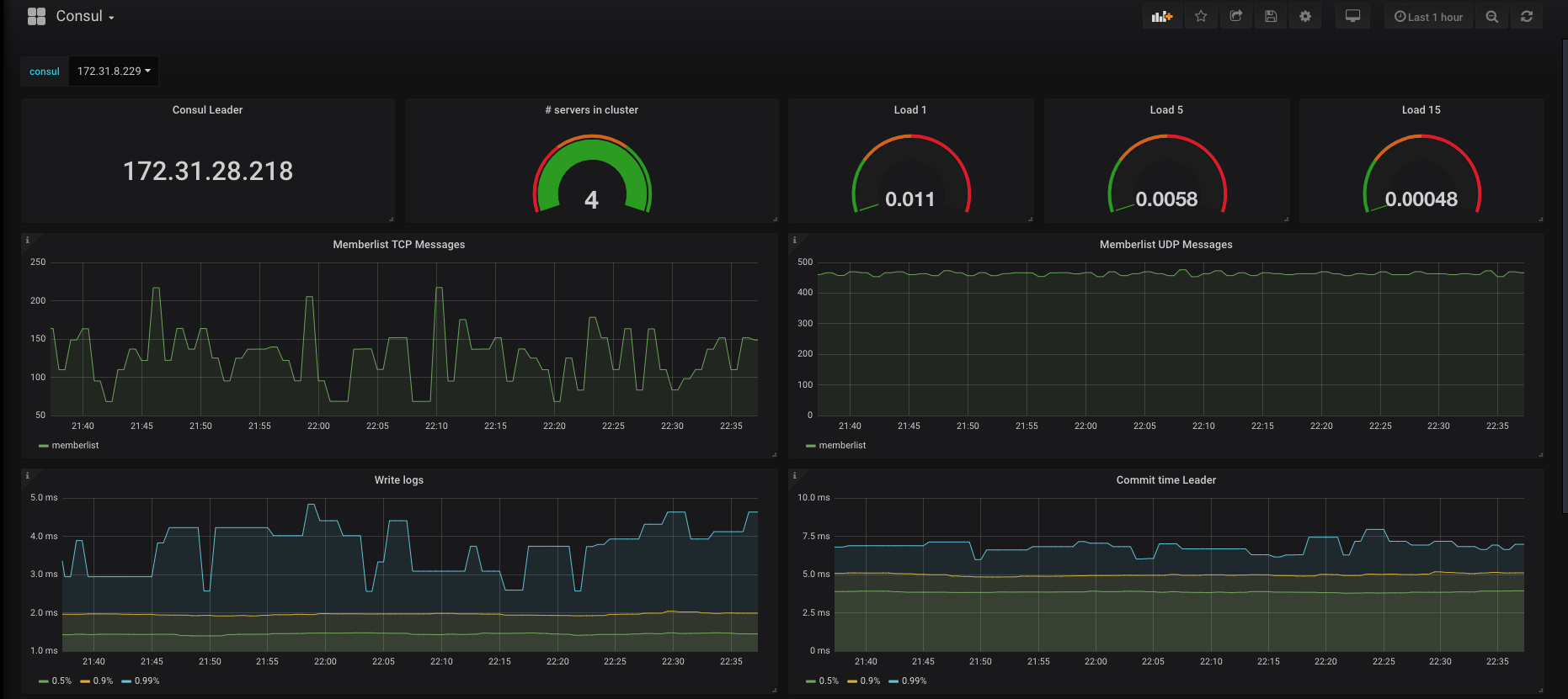 NETBEARS - Blog | Monitoring and Alerting with Prometheus in AWS